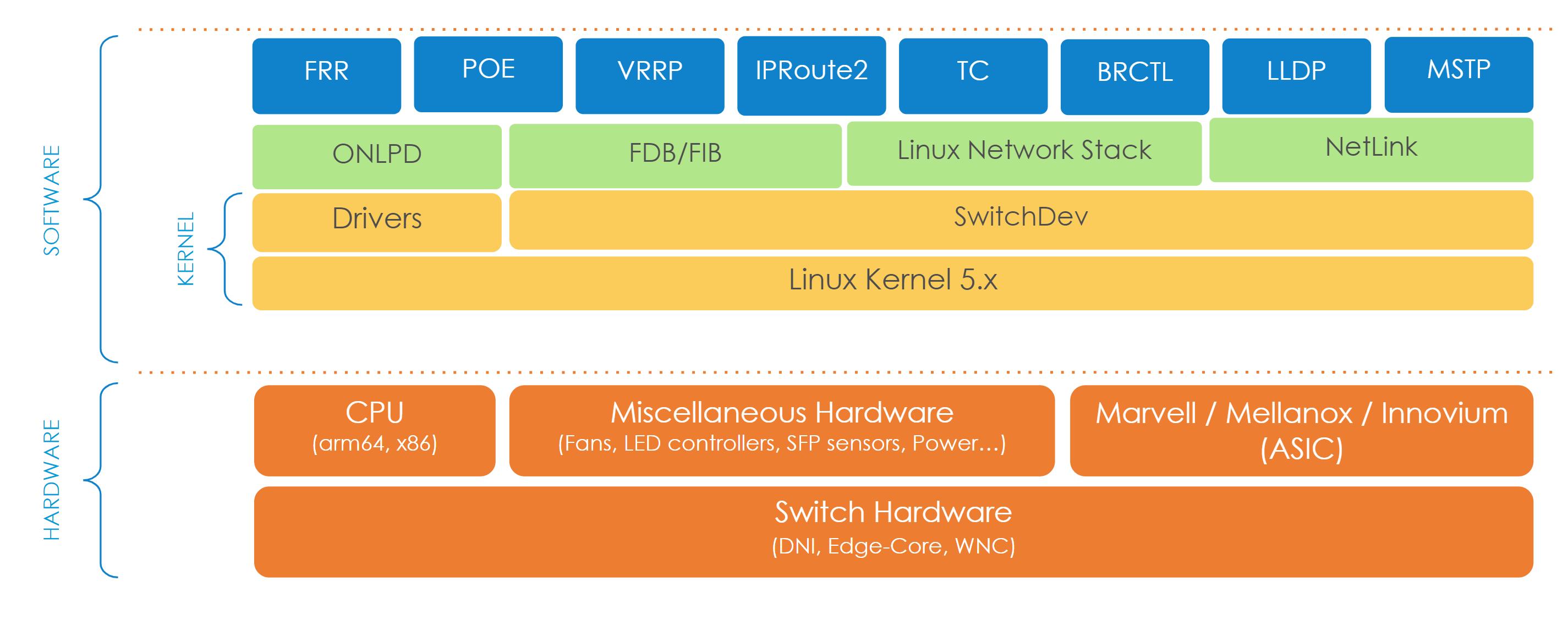 DENT OS Architecture Diagram